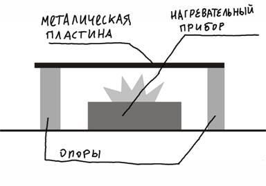 Схема устройства нагревательного стола (печатной плиты).